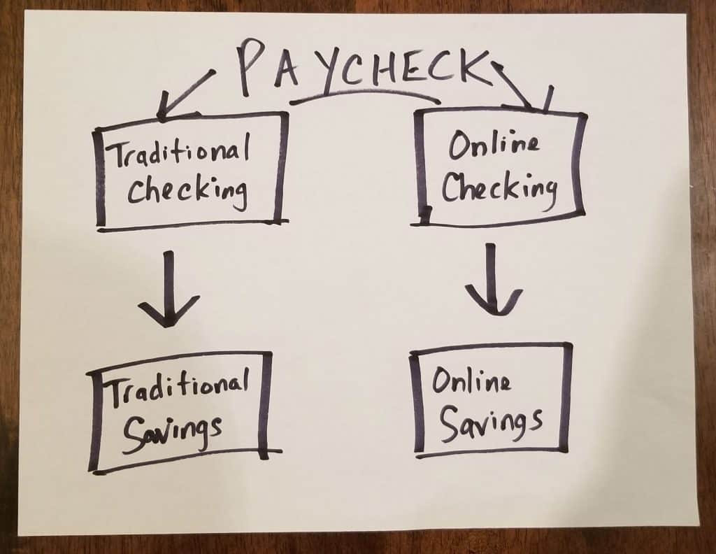 Old banking plan: 2 online accounts and 2 traditional accounts
